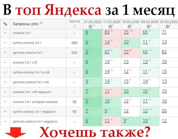 Продвижение сайтов в москве в топ 10 яндекс и гугл создание сайта затраты усн